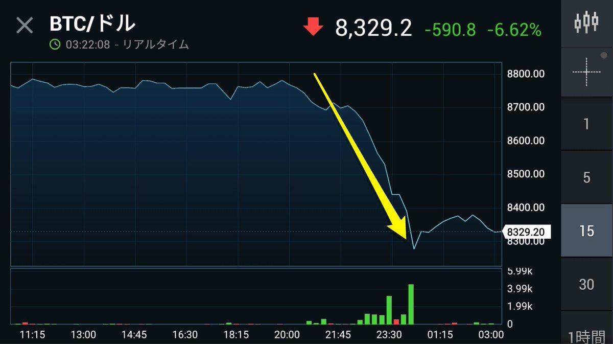 仮想通貨も軒並み暴落。