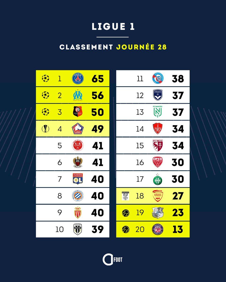 Actu Foot On Twitter Le Classement De Ligue 1 A Dix Journees De La Fin Du Championnat