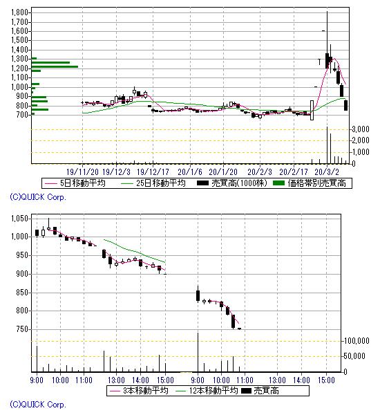 ブイ キューブ 株価 pts