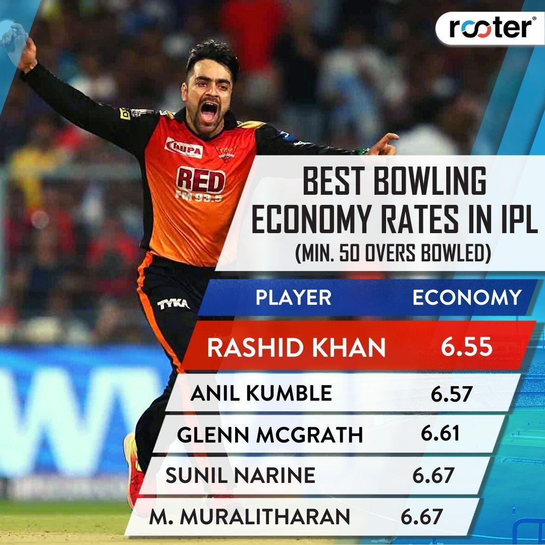 Afghanistan's ace spinner Rashid Khan tops the list!   #IPL2020 #SunilNarine #HardikPandya #INDvSA<br>http://pic.twitter.com/n7WdHozSdj