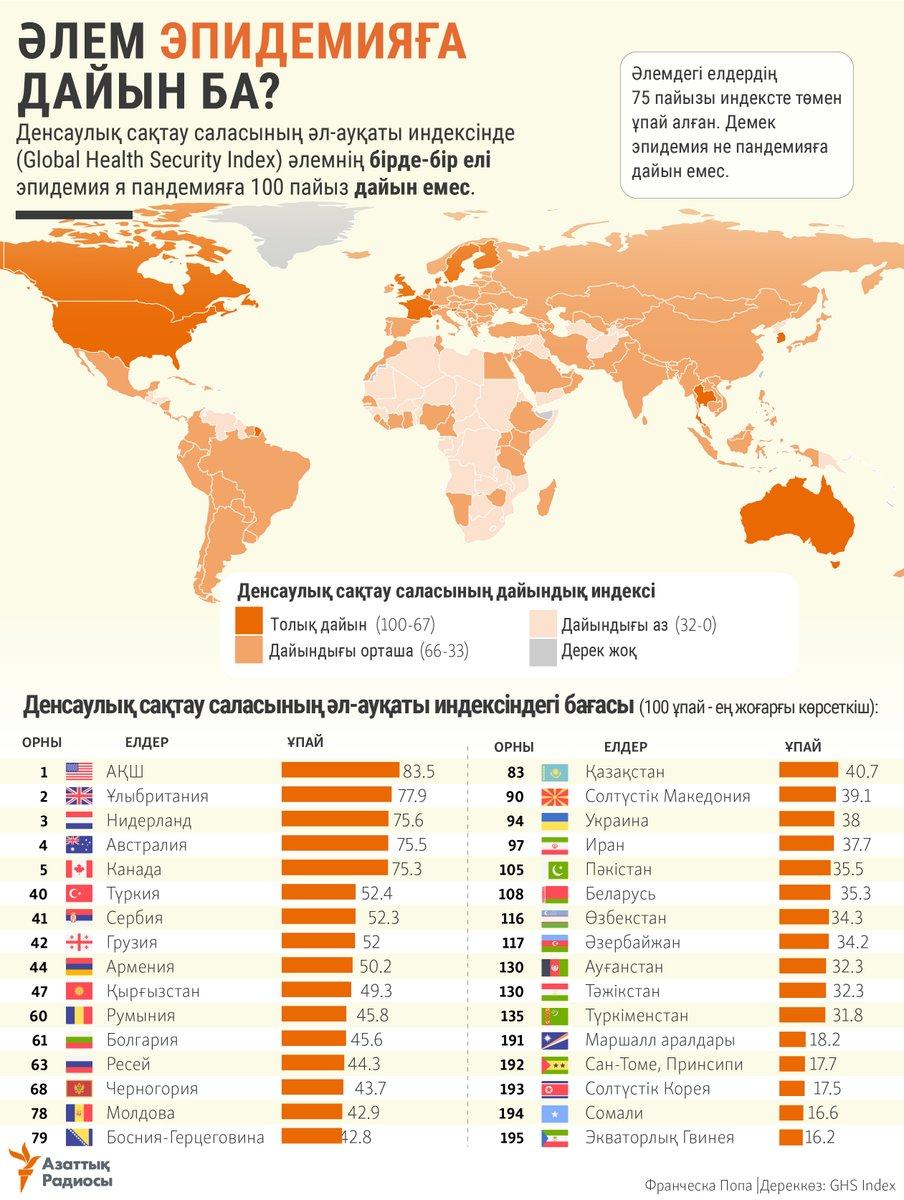какая страна занимает первое место по медицине