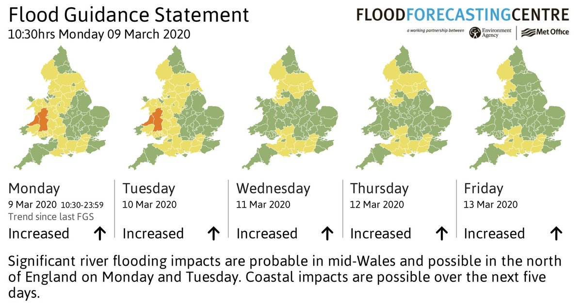 Ok another week, another band of rain. We have a combination of river flood risk, surface water, 2nd highest tides of the year and groundwater flooding. Significance should be lower than pervious weeks but still today is the day to sign up to our warnings gov.uk/sign-up-for-fl…