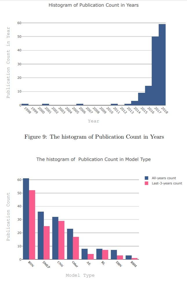 深層学習の金融応用についてまとめたサーベイ論文かなりの大著で52ページからなり,引用文献数も200を超えていて非常に網羅的応用状況の分析や,仮想通貨関連の話題も含み,この論文を起点に色々な知見を得られそう
