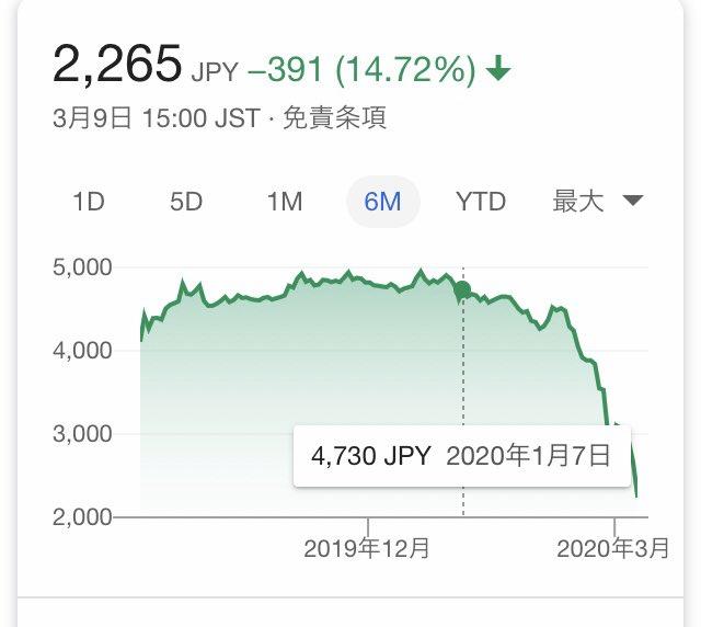 ぴあ 株価