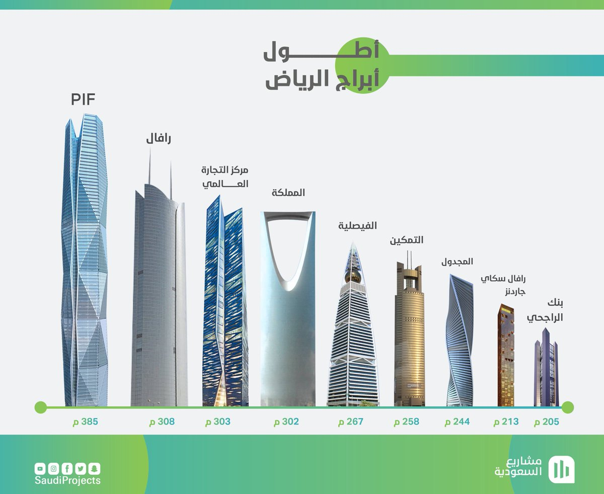 مشاريع السعودية Ar Twitter لمدة طويلة كان برج المملكة بـ الرياض متصدر ا لقائمة أطول أبراج العاصمة ولكن هذه الصدارة تستمر بالتراجع بالترتيب ماهي أطول أبراج الرياض Https T Co Floz82nxbb