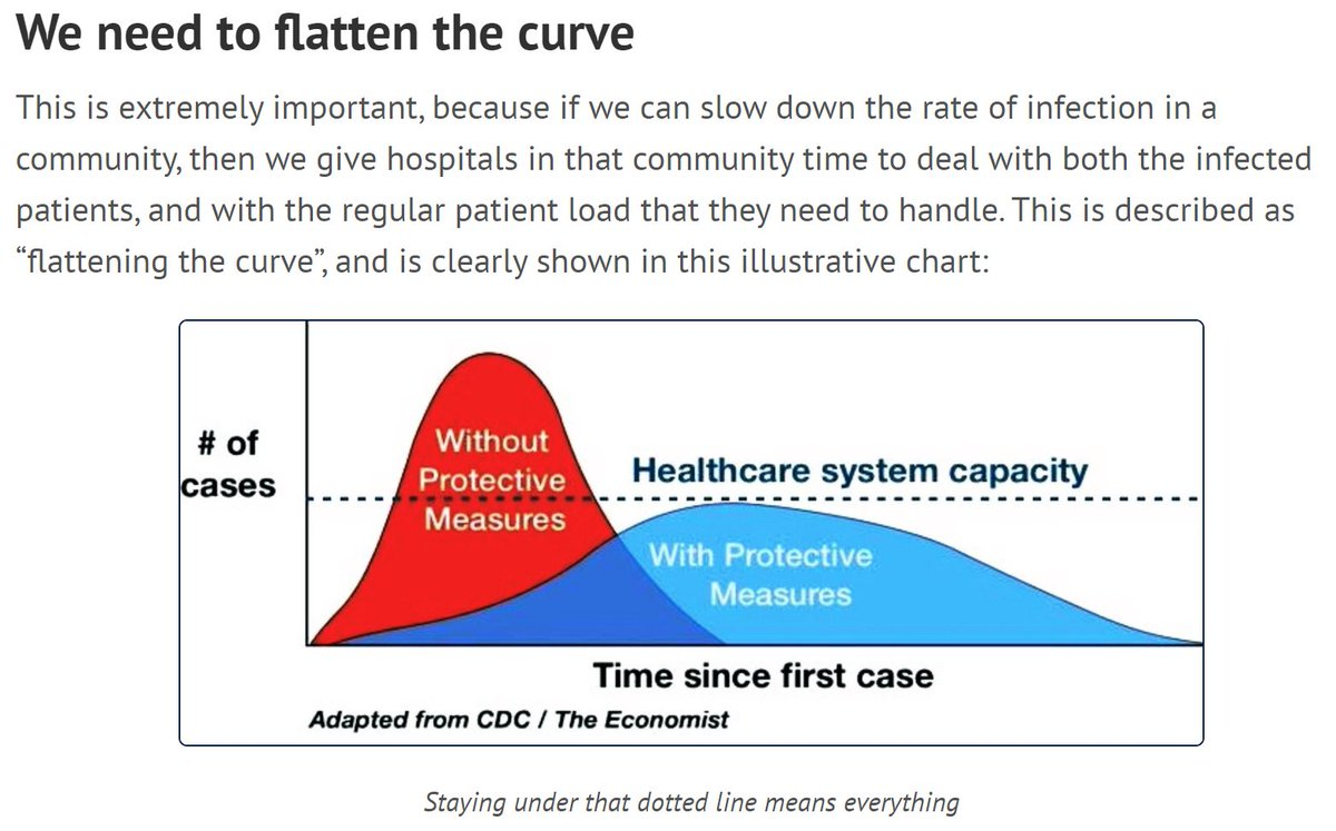 If we can reduce the spread of this disease, then we give our hospitals time to give patients the care they need. (10% of those infected *need* hospital care, including oxygen for weeks.)6/