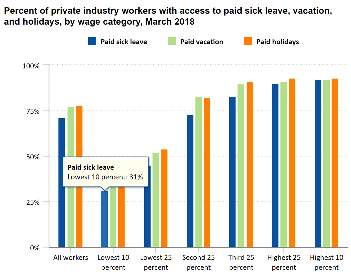 The impact will be greatest on those least equipped to handle it. For instance, the US Bureau of Labor Statistics shows that less than a third of those in the lowest income band have access to paid sick leave.12/