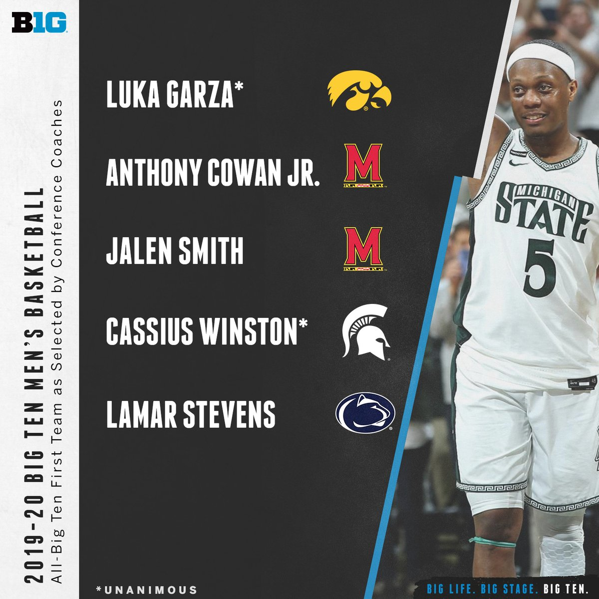 The 2019-20 Big Ten Men's Basketball All-Big Ten First Team as selected by conference coaches and media. #B1GMBBall