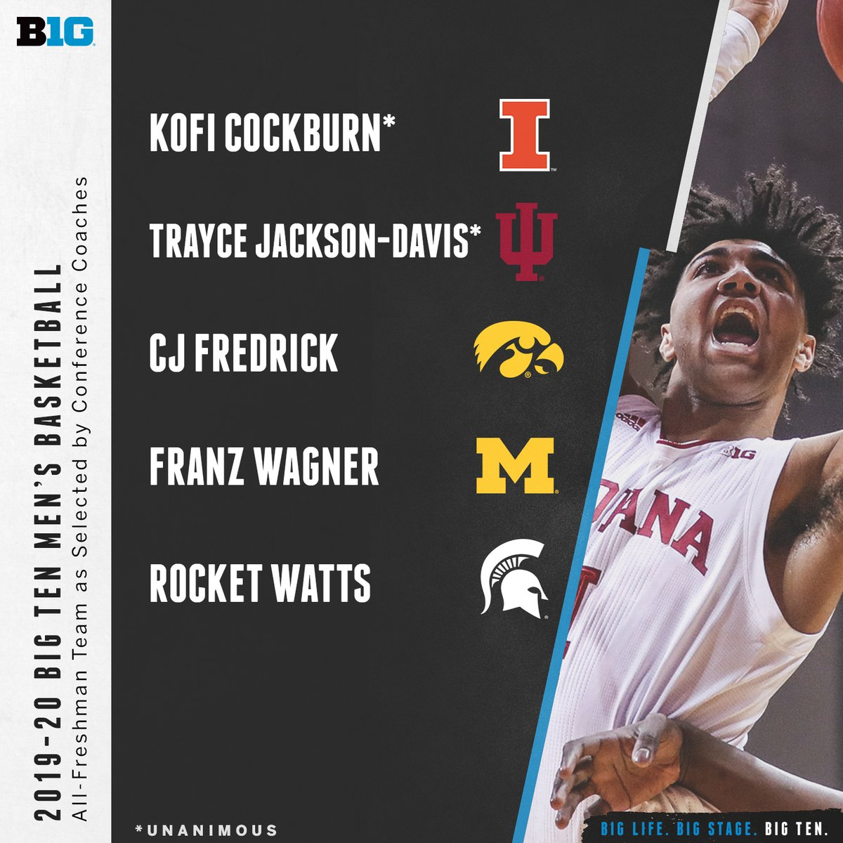 The 2019-20 Big Ten Men's Basketball All-Freshman Team as selected by conference coaches. #B1GMBBall