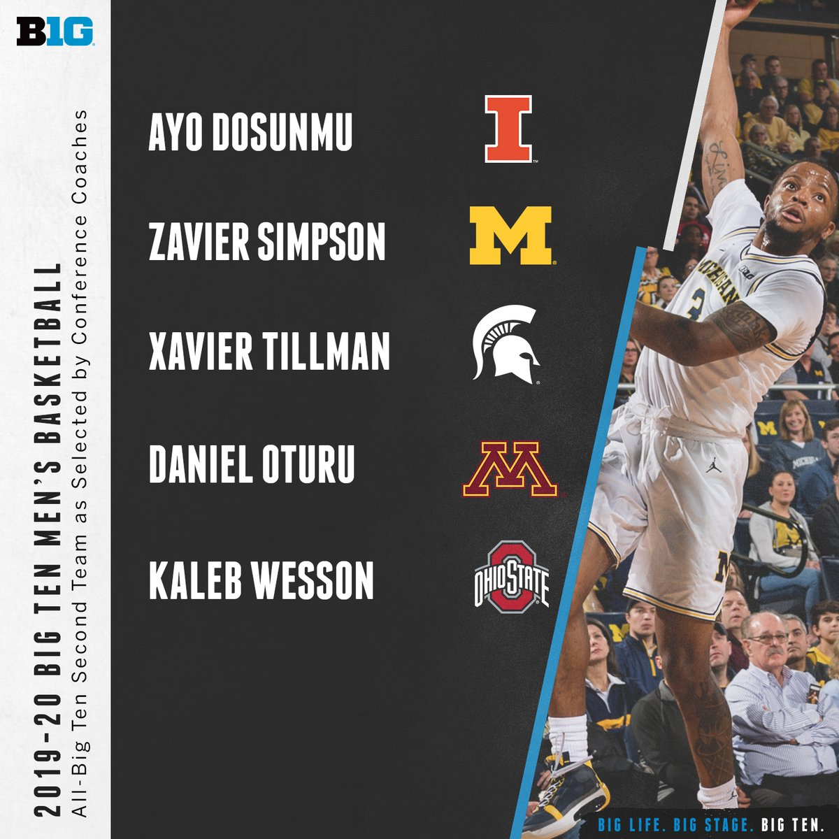 The 2019-20 Big Ten Men's Basketball All-Big Ten Second Team as selected by conference coaches and media. #B1GMBBall