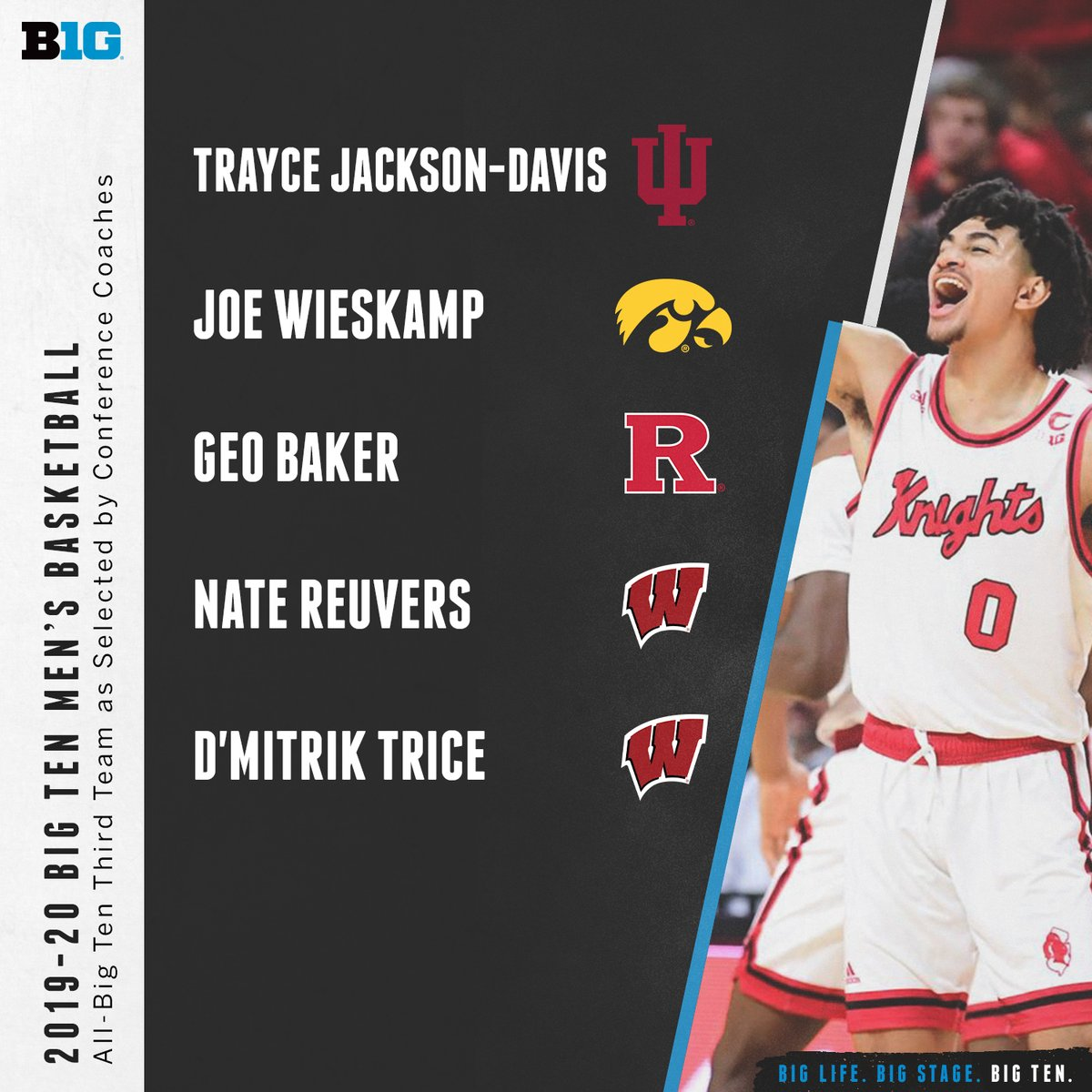 The 2019-20 Big Ten Men's Basketball All-Big Ten Third Team as selected by conference coaches and media. #B1GMBBall