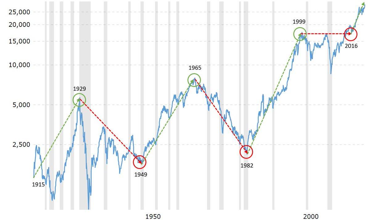 """バフェット太郎@『バカでも稼げる「米国株」高配当投資』 on Twitter: """"「ジャイアント・ブル」というのは米国株17年周期 における拡大期を指します。2017年を起点に、2034年頃まで拡大期が続くということです。 なぜ、米国株が17年周期で拡大期と停滞期を繰り返しているか  ..."""