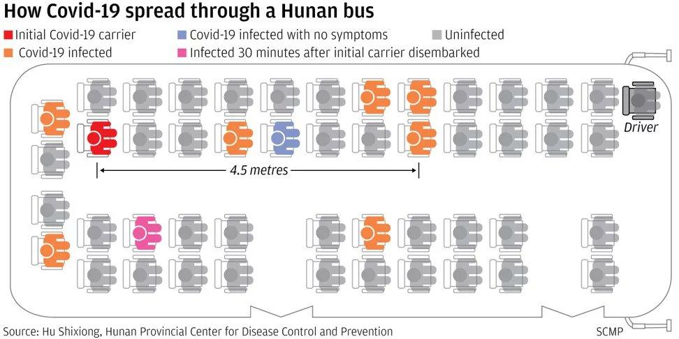 Chine : 1 étude révèle que le coronavirus SARS-CoV-2 peut voyager 2 fois plus loin que la «distance de sécurité» officielle et rester dans l'air pendant 30 minutes, mettant en évidence l'importance de porter des masques faciaux. #COVID_19 #WuhanOutbreak https://www.scmp.com/news/china/science/article/3074351/coronavirus-can-travel-twice-far-official-safe-distance-and-stay…
