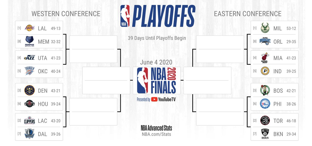 39 days away... the #NBAPlayoffs if they started today.  📖: https://t.co/9TNESYCHIG https://t.co/ePcxNUduDW