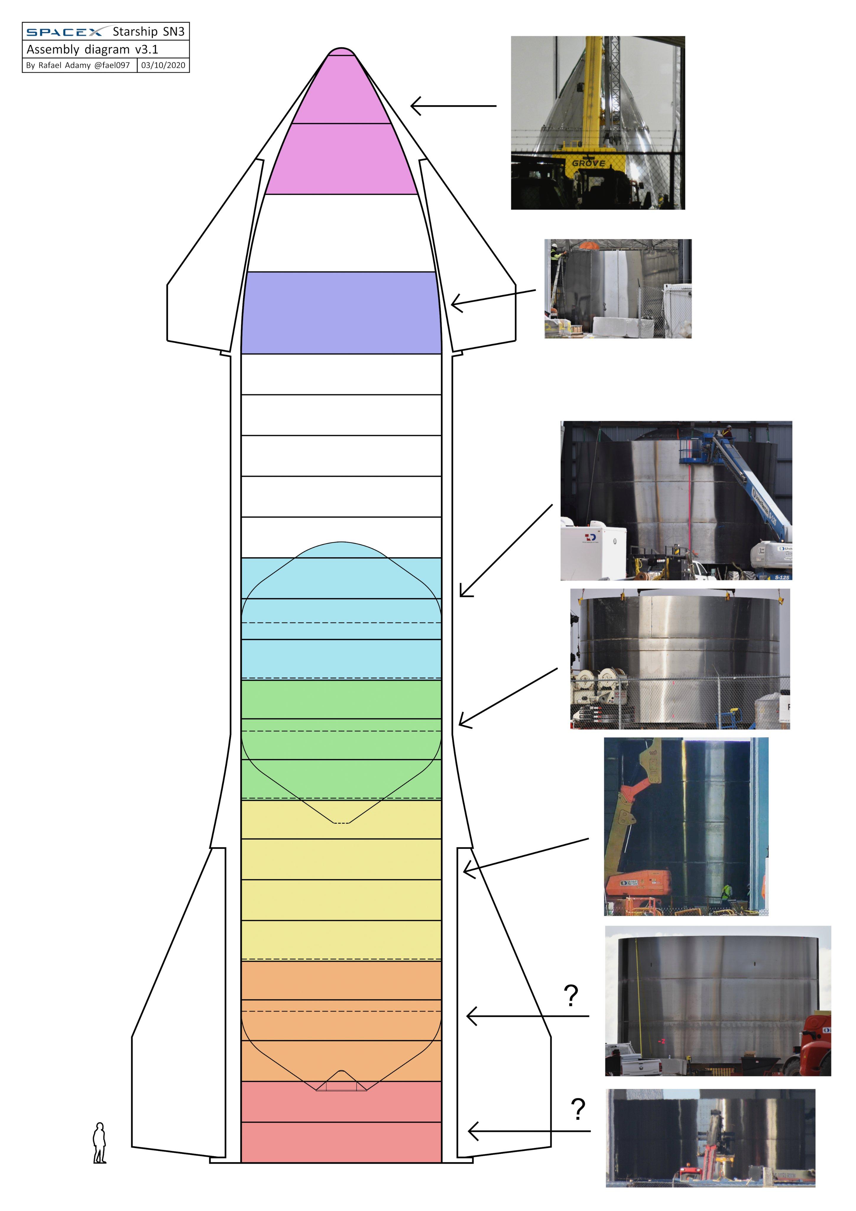 Starship SN3 (Boca Chica) ESwcmIfU4AEdVUI?format=jpg&name=4096x4096