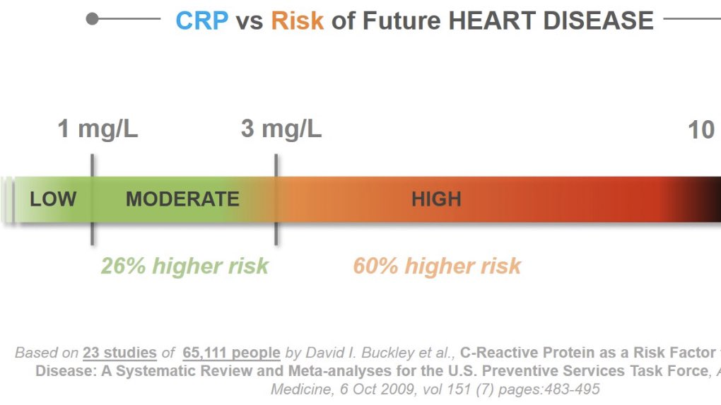 David Sinclair Phd On Twitter A C Reactive Protein Level 1 Mg L Signifies Low Heart Disease Risk Analysis Of Randomized Controlled Trials Found Significant Reductions In Crp Levels 0 34 In Type 2 Diabetics