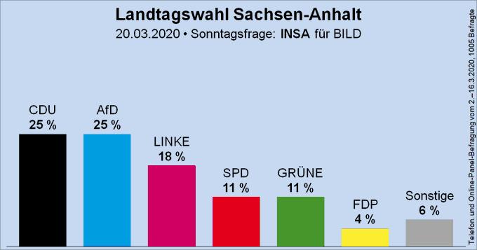 Säulendiagramm der Sonntagsfrage zur Landtagswahl in Sachsen-Anhalt von INSA für BILD