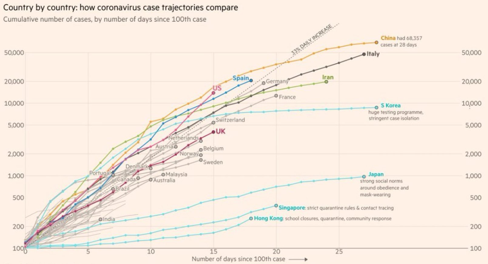 Cumulative Curves
