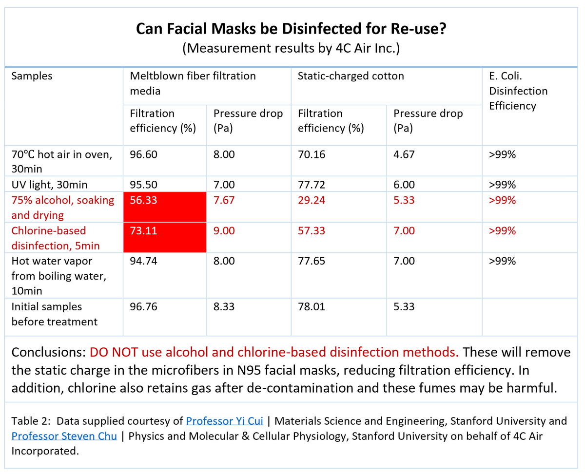 Here's an important tip that didn't make it to the video: you can reuse your masks. Stanford University research shows that you can just pop them in the oven at 70C (160F) for 30 mins, and they're good to go! https://m.box.com/shared_item/https%3A%2F%2Fstanfordmedicine.box.com%2Fv%2Fcovid19-PPE-1-1