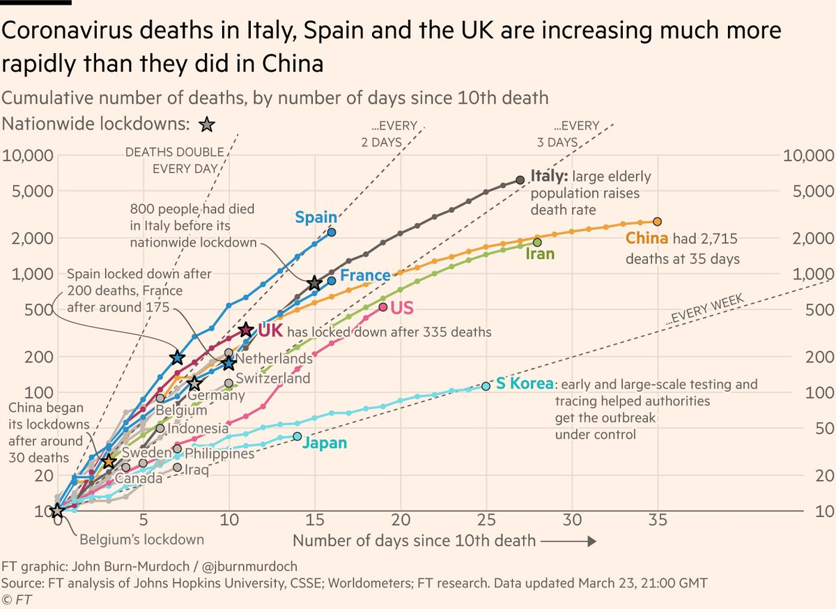NEW: Monday 23 March update of our coronavirus mortality trajectories tracker • UK is finally locking down, as its death tolls reaches 355 • US death curve continues to steepen, passing 500 with no national lockdown Live version 🔥 FREE TO READ 🔥 here ft.com/content/a26fbf…