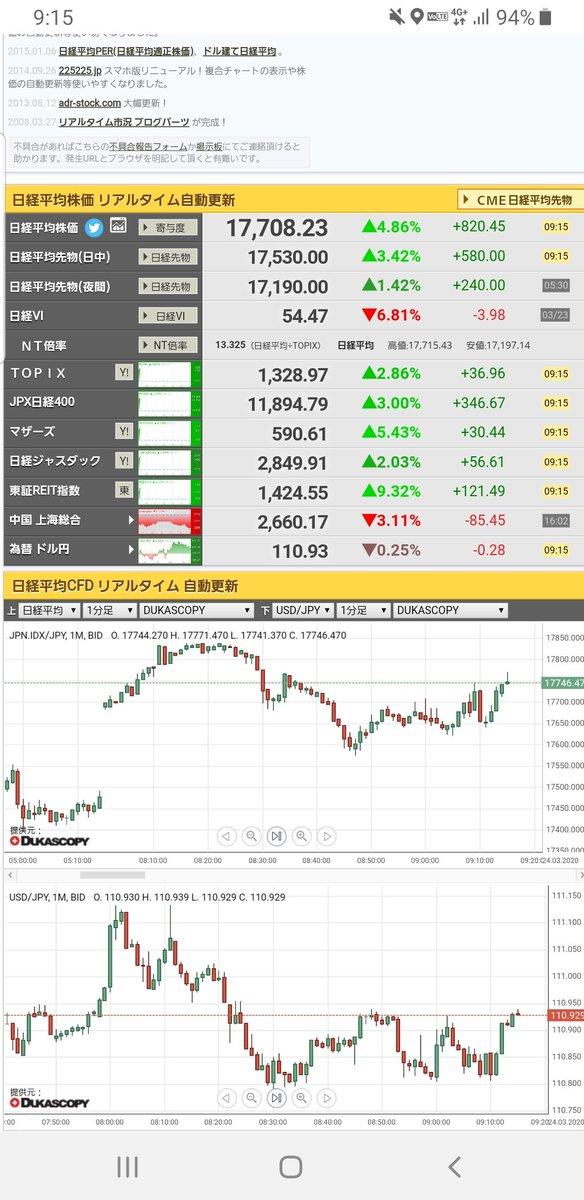 平均 リアルタイム 株価 日経