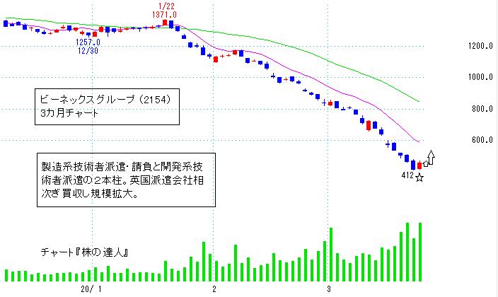 ビー ネックス グループ 株価