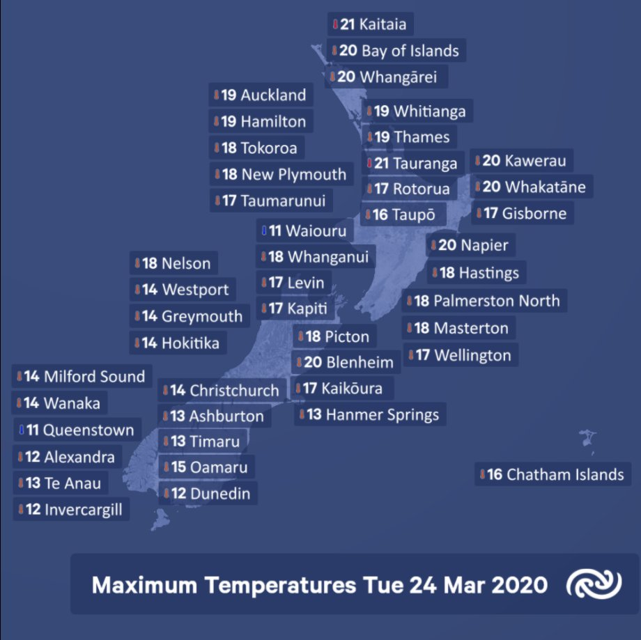 A tad on the cool side today, following the cold southerly which swept up the country yesterday. However, the north of the North Island cracked 20C, with the highest maximum of 21C recorded at both Tauranga and Kaitaia. The lowest max, 11C  recorded at Waiouru and Queenstown.^AB https://t.co/GkaA8SfF2z