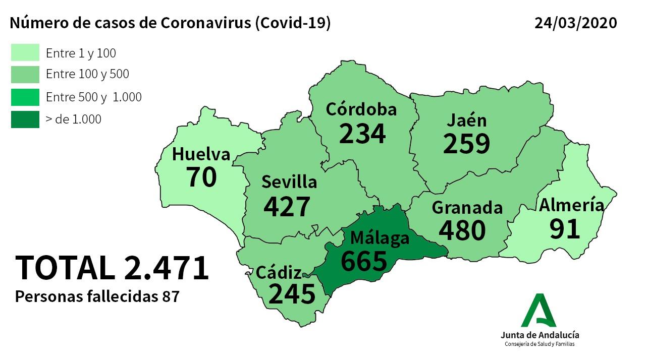 Andalucía rompe su tendencia a la baja con 510 nuevos casos de Coronavirus y 29 fallecidos en sólo 24 horas