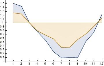 新型コロナウイルス流行の気温、湿度による影響。この論文の数値を使って東京に当てはめると、夏頃には実効再生産数がほぼ0になるけど、本当??タイの集団感染の例などを見ると、うーん。(3月の実効再生産数を1と仮定、薄オレンジは気温、薄青は湿度の影響による変化)