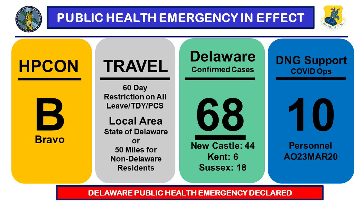 COVID-19 Update | Delaware STAY AT HOME Order effective Tuesday, 24 March @ 8 am until 15 May.   Continue to stay educated through CDC and Prevention announcements, routine health alerts, regular preparedness activities, and your chain of command. // #COVID19 // #DNG
