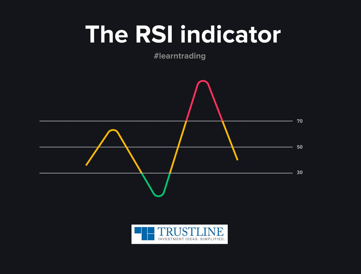 RSI momentum oscillates between 0 and 100 level. Between 0 and 30 is oversold, hence buy. Also, between 70 and 100 is overbought, therefore sell. When it's fixed in a region for an extended period, initiate a trade in the same direction. #learntrading  https://www.trustline.in/financial-markets …