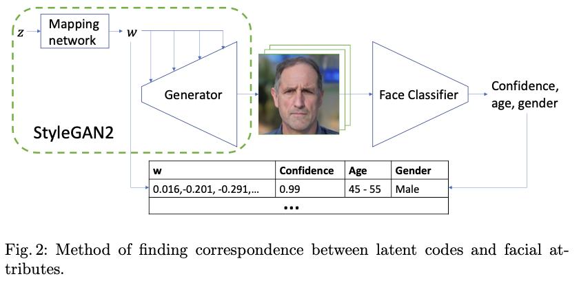 画像の年齢・性別等の変換を行う研究。学習済みのStyleGAN2と学習済み性別年齢分類器を利用してstyleGAN2の潜在空間中の年齢を変える方向を潜在変数に摂動を加えることで特定し、ペアデータセットを作り、pix2pixで変換を学習させる