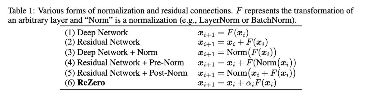 Residual Networkに学習可能な係数をかけることにより、より深いネットワークを効率的に学習できる。最初は係数をゼロで初期化し、深さに応じて係数を自動調整してくれる。学習が難しいTransformer系で有効