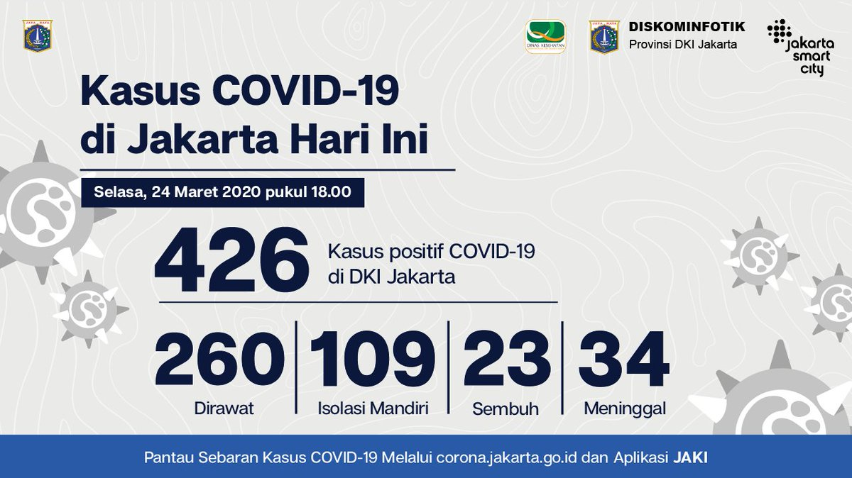 Jsclounge No Twitter Total Pasien Positif Covid 19 Di Jakarta Per Hari Selasa 24 Maret 2020 Pukul 18 00 Wib Sebanyak 426 Orang Atau Bertambah 70 Orang Pantau Terus Data Terkini Mengenai Kasus Covid 19