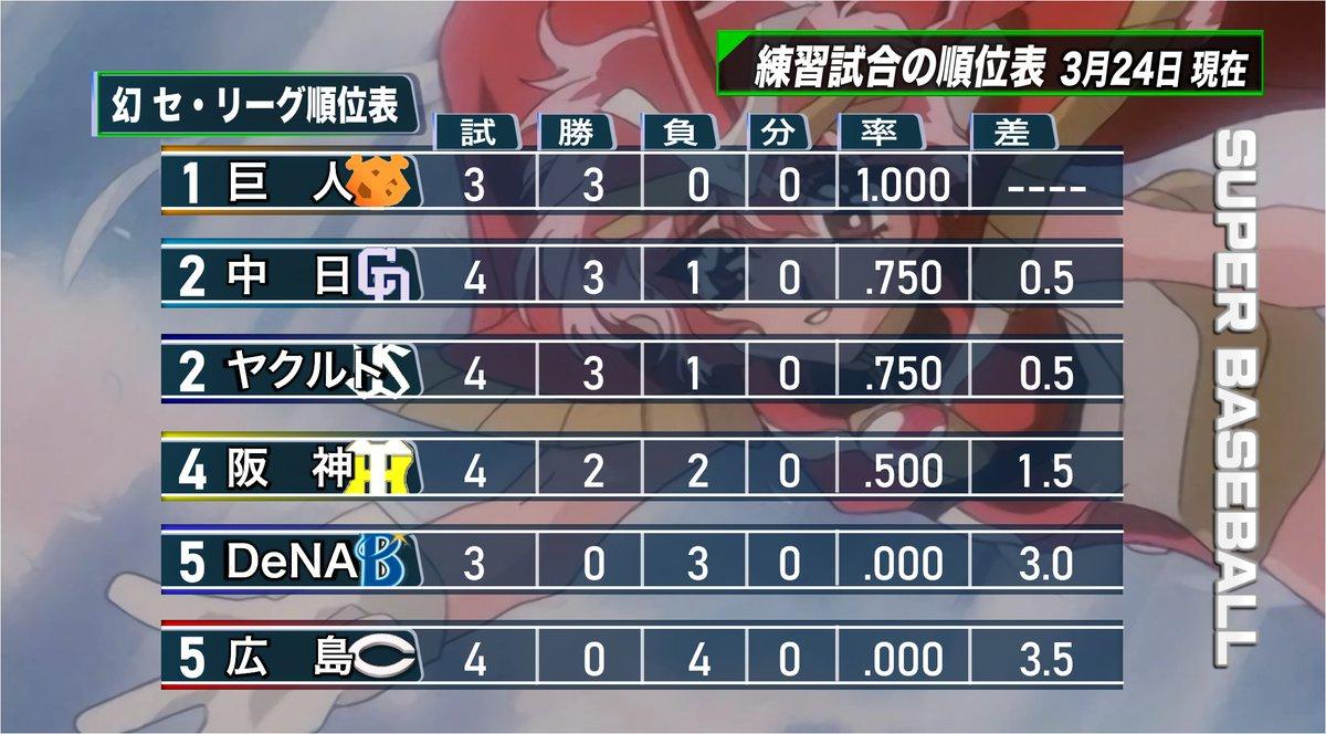 プロ 野球 セリーグ 順位 表