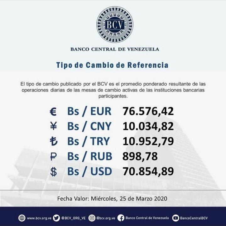 #DeInterés || El tipo de cambio publicado por el BCV es el promedio ponderado de las operaciones de las mesas de cambio en las instituciones bancarias. Al cierre de la jornada del martes 24-03-2020, los resultados son:  #MercadoCambiario #BCV #25Mar @BCV_ORG_VEpic.twitter.com/ybEQmTo3y2