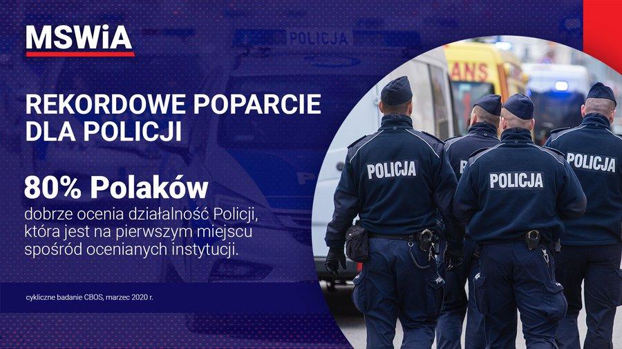 Grafika przedstawia informację o rekordowym poparciu dla Policji. W centralnym punkcie widnieje tekst: 80% Polaków dobrze ocenia działalność Policji, która jest na pierwszym miejscu spośród ocenianych instytucji. W lewym dolnym rogu widać źródło: cykliczne badanie CBOS, marzec 2020 r. Po prawej stronie grafiki jest umieszczone zdjęcie policjantów widocznych od tyłu.