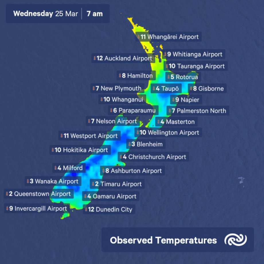 A noticeably cooler night as most places fell to minimum temps well below average for this time of year. Fortunately, mild daytime temps expected for much of New Zealand today Check out bit.ly/metservicenz for details about your town ^MM https://t.co/KabxYvVBcp