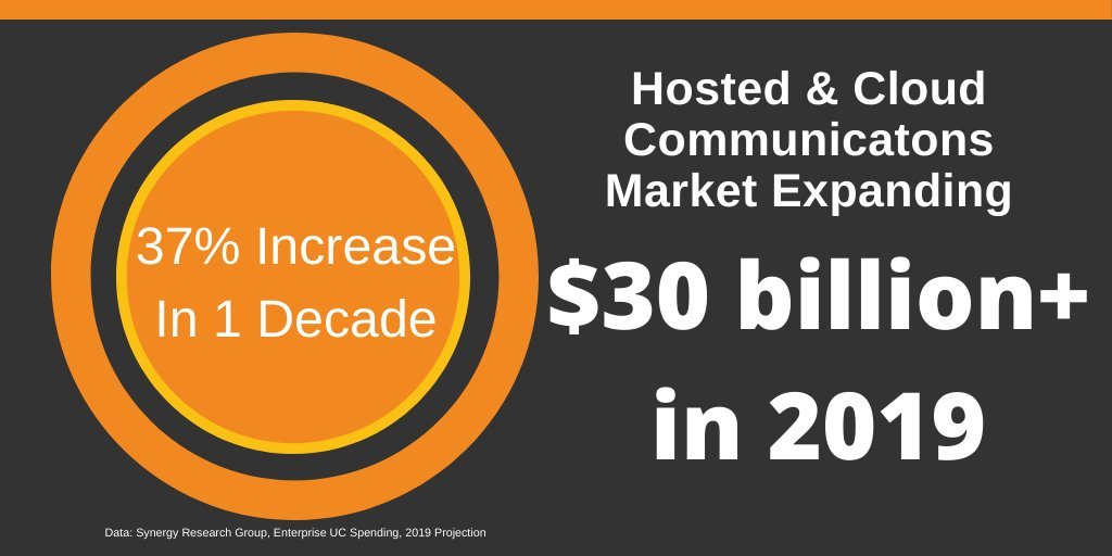 New data from @SRG_Research shows #hostedPBX and #cloudUC spend increased 37% in the last decade.  Reinvent can help MSPs capitalize on the trend: https://reinventtelecom.com/solutions/hosted-pbx/ …pic.twitter.com/MJH53TWwKY