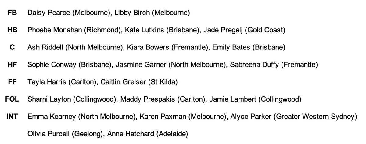 Projected AFLW All-Australian team. Obviously subjective, but happy to engage with anybody who thinks otherwise. #AFLW #GenW #TeamOfTheYear pic.twitter.com/237mynRb51