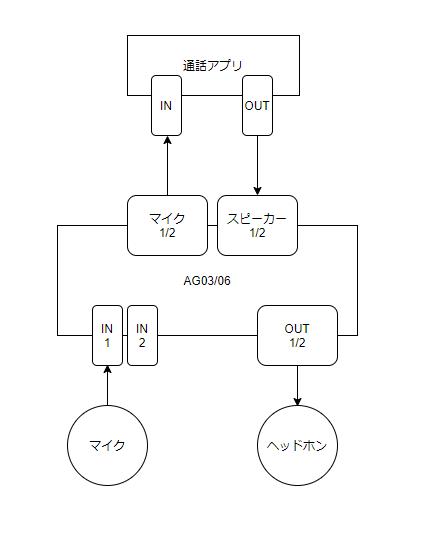 チェンジャー Discord ボイス