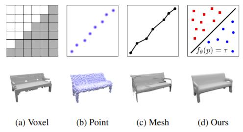 3次元空間上の任意の点に対して、objectの内側/外側を判定するネットワークを学習して、識別境界面によって3D objectを表現サンプリングする点を密にするだけで高解像度化が可能Occupancy Networks: Learning 3D Reconstruction in Function Space