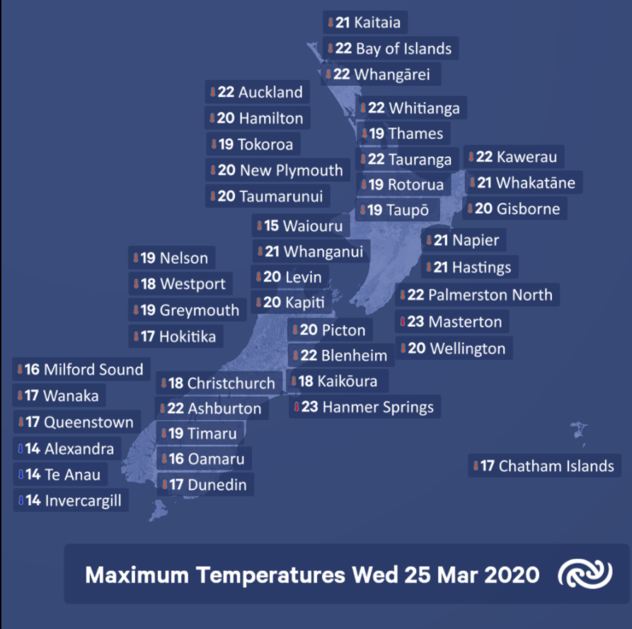 Temperatures have now started to recover from the impact of the cool southerly airmass. However, it was a cool day down south with the country's lowest recorded maximum of 14C at Alexandra, Te Anau and Invercargill. The winners were Masterton and Hanmer Springs reaching 23C. ^AB https://t.co/6CMRmsWMWR