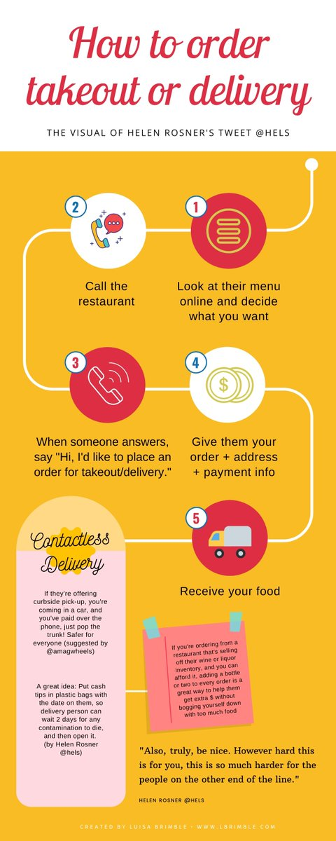 I made a visual of @hels' tweet: How to order takeout or delivery.