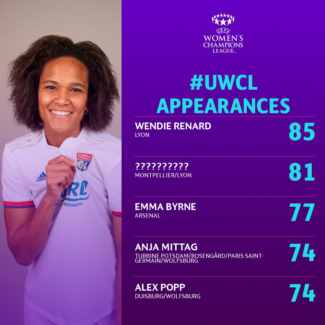 QUIZ🤔  The all-time #UWCL appearance leaders ... but who is the missing name____________❓