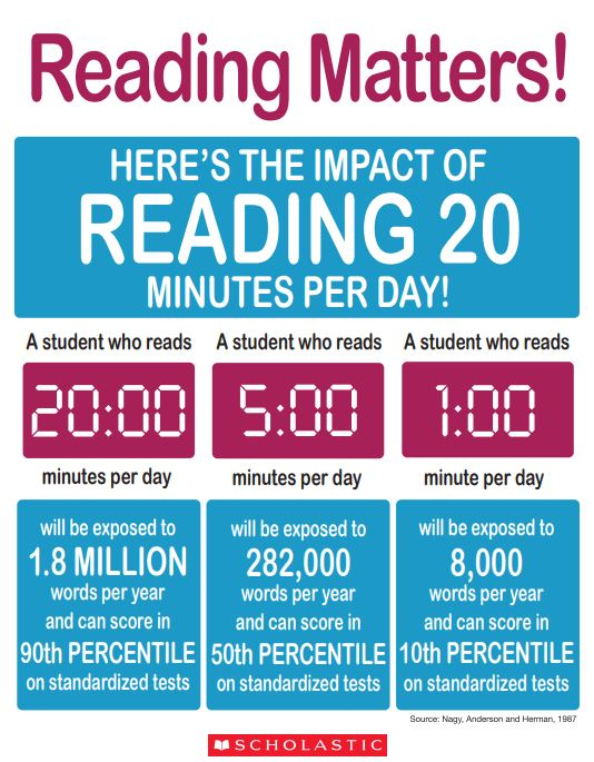 """Learning Commons on Twitter: """"One of the best activities students can do to  ensure their academic success is to read for fun. Here is an amazing poster  from Scholastic to help explain."""