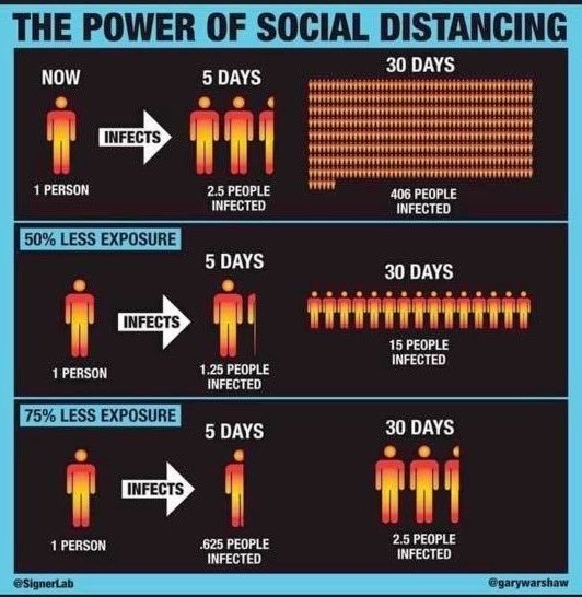 The power of social distancing.