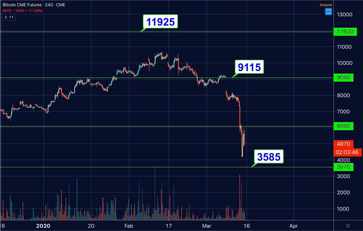 cme bitcoin gap