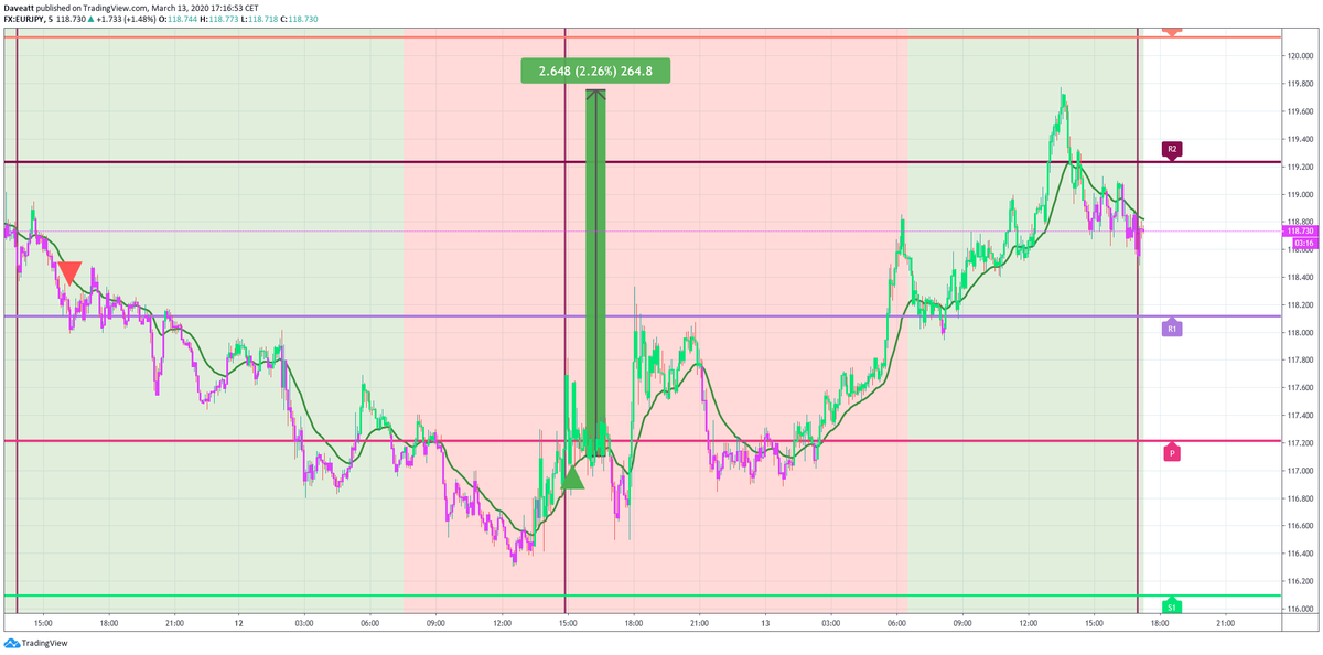 The main signals given by our indicator on