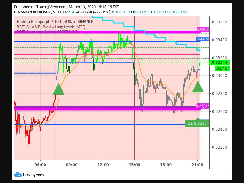 Entry Signal time 133 215